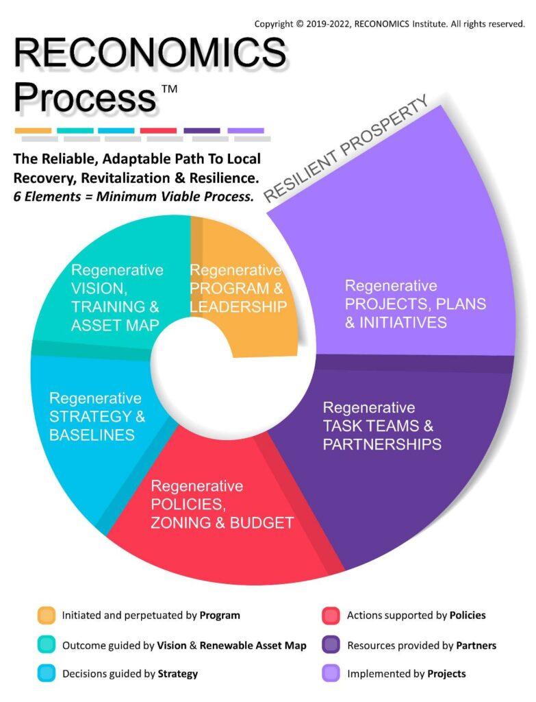 RECONOMICS Process